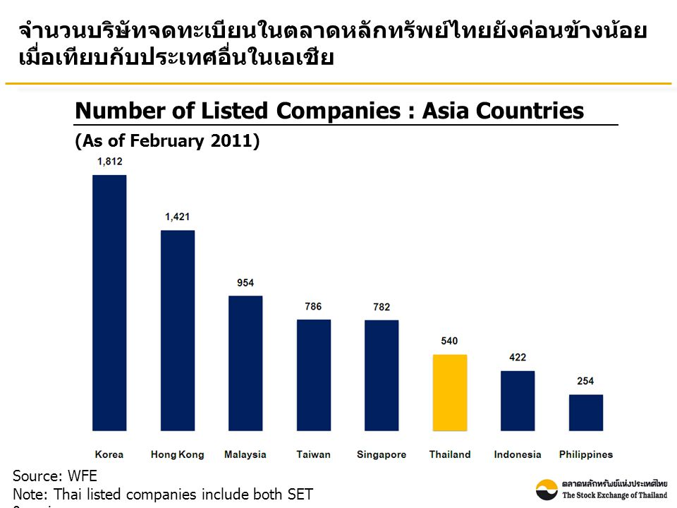 Number of Listed Companies : Asia Countries Source: WFE Note: Thai listed companies include both SET & mai จำนวนบริษัทจดทะเบียนในตลาดหลักทรัพย์ไทยยังค