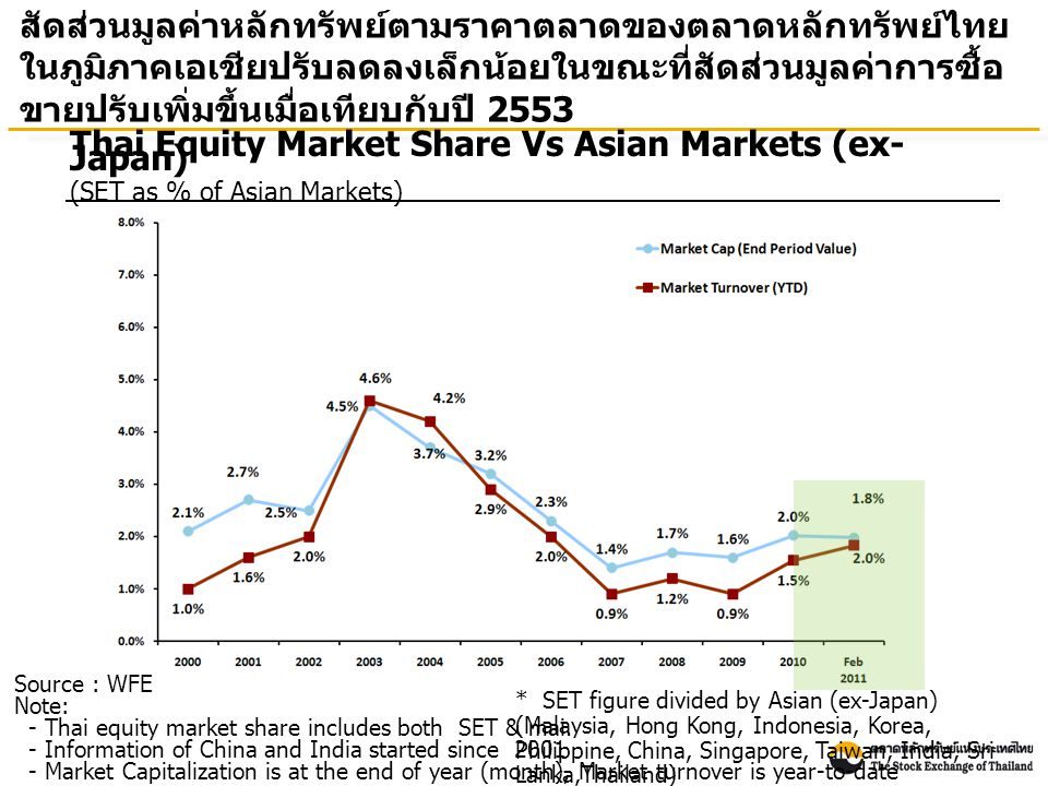 Source: Bloomberg at the end of March 2011 Total Return : Selected Asian Countries ผลตอบแทนรวมจากการลงทุนในตลาดหลักทรัพย์ไทย ณ สิ้น เดือนมีนาคม 2554 เมื่อเทียบกับสิ้นปี 2543 เพิ่มขึ้น 7.88 เท่า Percenta ge Note: Total return is calculated based on the changes in the main securities price index plus reinvested dividends of each market.