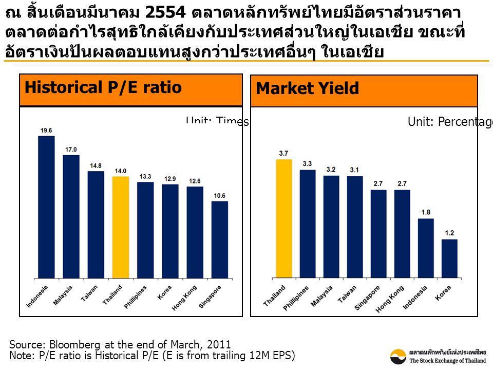 ณ สิ้นเดือนมีนาคม 2554 ตลาดหลักทรัพย์ไทยมีอัตราส่วนราคา ตลาดต่อกำไรสุทธิใกล้เคียงกับประเทศส่วนใหญ่ในเอเชีย ขณะที่ อัตราเงินปันผลตอบแทนสูงกว่าประเทศอื่นๆ ในเอเชีย Market Yield Unit: Percentage Source: Bloomberg at the end of March, 2011 Note: P/E ratio is Historical P/E (E is from trailing 12M EPS) Historical P/E ratio Unit: Times