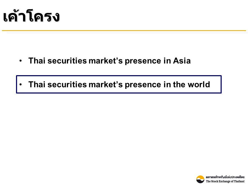 Index Performance of the Thai Stock Market Compared with Other Countries (between the end of Year 2010 and March 2011) (% Growth YTD) ณ สิ้นเดือนมีนาคม 2554 ดัชนีตลาดหลักทรัพย์ไทยปรับตัว เพิ่มขึ้นจากสิ้นปี 2553 ในขณะที่ดัชนีตลาดหลักทรัพย์ของหลาย ประเทศในภูมิภาคเอเชียปรับลดลง Source : Bloomberg