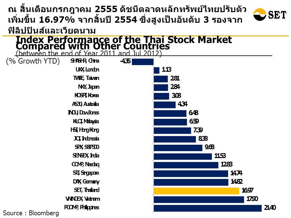 Index Performance of the Thai Stock Market Compared with Other Countries (between the end of Year 2011 and Jul 2012) (% Growth YTD) ณ สิ้นเดือนกรกฎาคม 2555 ดัชนีตลาดหลักทรัพย์ไทยปรับตัว เพิ่มขึ้น 16.97% จากสิ้นปี 2554 ซึ่งสูงเป็นอันดับ 3 รองจาก ฟิลิปปินส์และเวียดนาม Source : Bloomberg