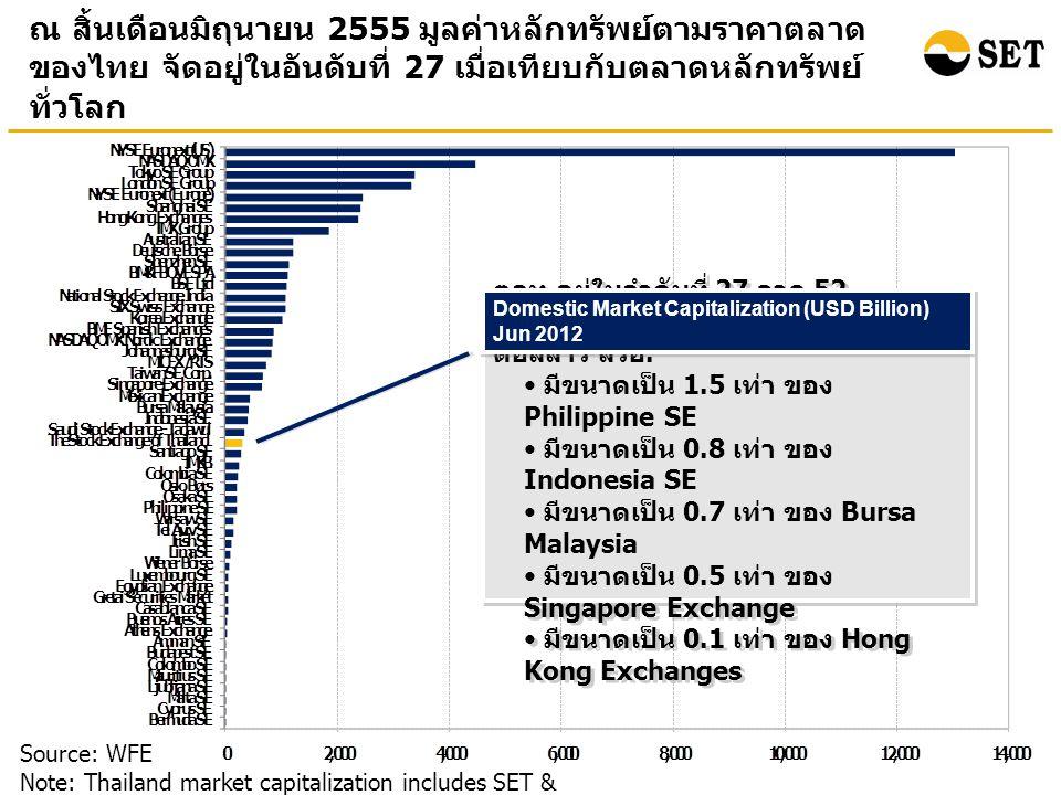 ณ สิ้นเดือนมิถุนายน 2555 มูลค่าหลักทรัพย์ตามราคาตลาด ของไทย จัดอยู่ในอันดับที่ 27 เมื่อเทียบกับตลาดหลักทรัพย์ ทั่วโลก Source: WFE Note: Thailand market capitalization includes SET & mai ตลท.