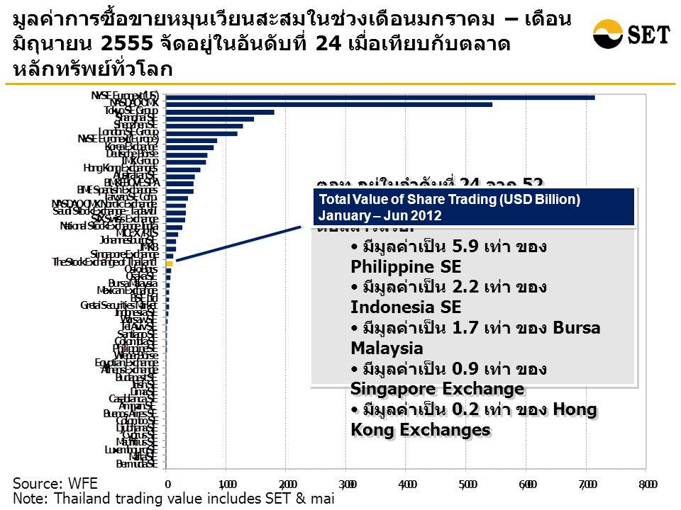 มูลค่าการซื้อขายหมุนเวียนสะสมในช่วงเดือนมกราคม – เดือน มิถุนายน 2555 จัดอยู่ในอันดับที่ 24 เมื่อเทียบกับตลาด หลักทรัพย์ทั่วโลก Source: WFE Note: Thailand trading value includes SET & mai ตลท.