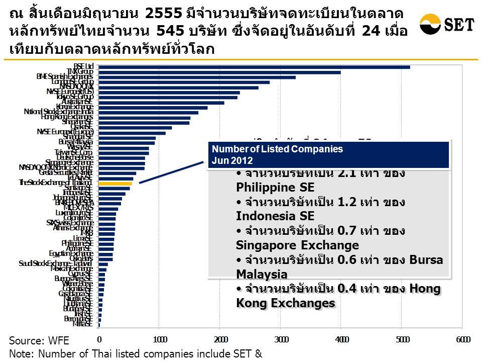 ณ สิ้นเดือนมิถุนายน 2555 มีจำนวนบริษัทจดทะเบียนในตลาด หลักทรัพย์ไทยจำนวน 545 บริษัท ซึ่งจัดอยู่ในอันดับที่ 24 เมื่อ เทียบกับตลาดหลักทรัพย์ทั่วโลก Source: WFE Note: Number of Thai listed companies include SET & mai ตลท.