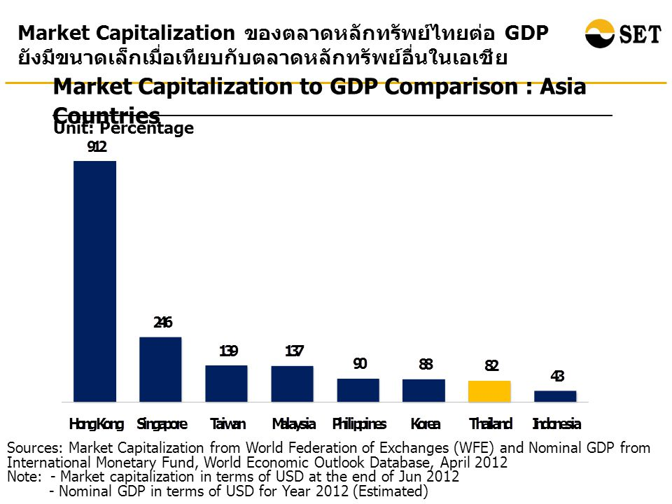 Market Capitalization to GDP Comparison : Asia Countries Unit: Percentage Market Capitalization ของตลาดหลักทรัพย์ไทยต่อ GDP ยังมีขนาดเล็กเมื่อเทียบกับตลาดหลักทรัพย์อื่นในเอเชีย Sources: Market Capitalization from World Federation of Exchanges (WFE) and Nominal GDP from International Monetary Fund, World Economic Outlook Database, April 2012 Note: - Market capitalization in terms of USD at the end of Jun Nominal GDP in terms of USD for Year 2012 (Estimated)