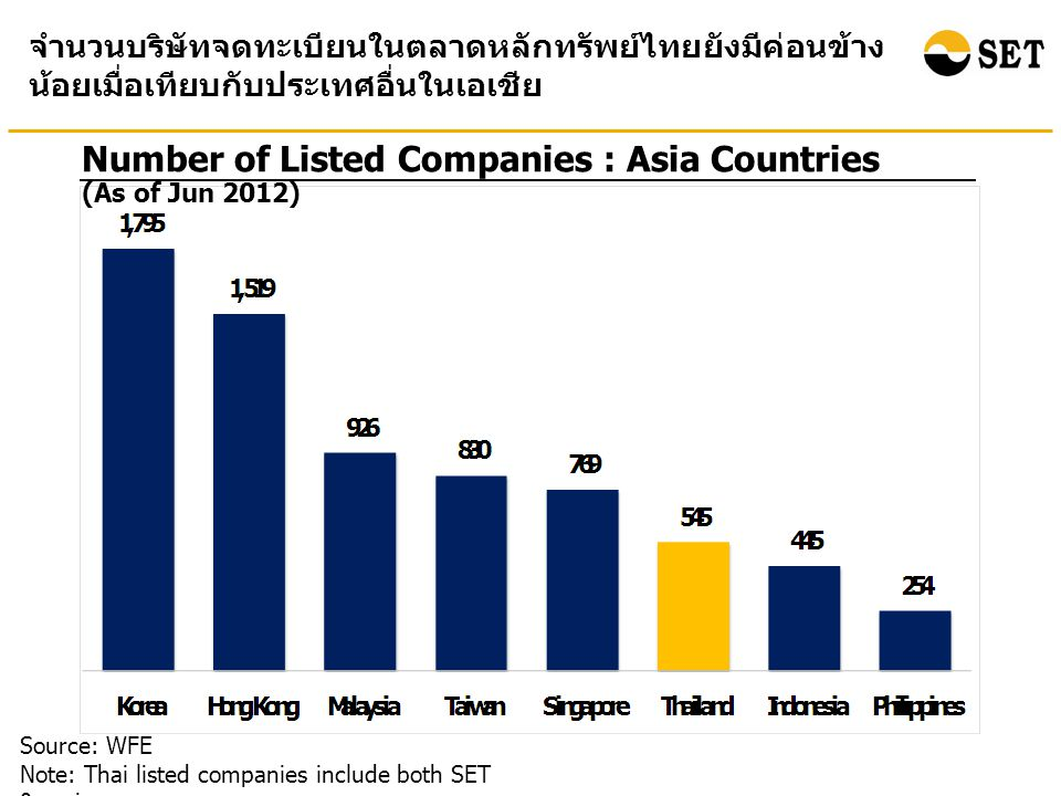Number of Listed Companies : Asia Countries Source: WFE Note: Thai listed companies include both SET & mai จำนวนบริษัทจดทะเบียนในตลาดหลักทรัพย์ไทยยังมีค่อนข้าง น้อยเมื่อเทียบกับประเทศอื่นในเอเชีย (As of Jun 2012)