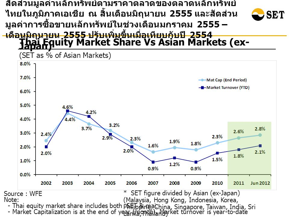 Source: Bloomberg at the end of Jul 2012 Total Return : Selected Asian Countries ผลตอบแทนรวมจากการลงทุนในตลาดหลักทรัพย์ไทย ณ สิ้น เดือนกรกฎาคม 2555 เมื่อเทียบกับสิ้นปี 2543 เพิ่มขึ้น 9.29 เท่า สูงเป็นอันดับสองรองจากอินโดนีเซีย Percenta ge Note: Total return is calculated based on the changes in the main securities price index plus reinvested dividends of each market.