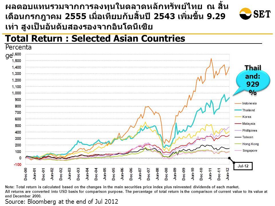 Source: Bloomberg at the end of Jul 2012 Total Return : Selected Asian Countries ผลตอบแทนรวมจากการลงทุนในตลาดหลักทรัพย์ไทย ณ สิ้น เดือนกรกฎาคม 2555 เมื่อเทียบกับสิ้นปี 2543 เพิ่มขึ้น 9.29 เท่า สูงเป็นอันดับสองรองจากอินโดนีเซีย Percenta ge Note: Total return is calculated based on the changes in the main securities price index plus reinvested dividends of each market.