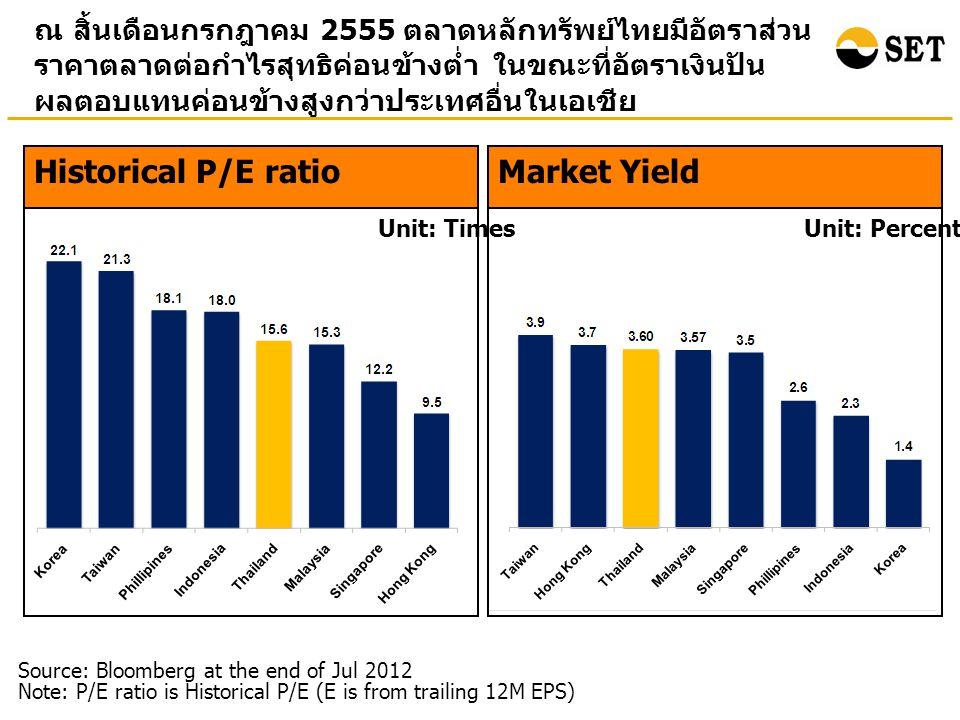 ณ สิ้นเดือนกรกฎาคม 2555 ตลาดหลักทรัพย์ไทยมีอัตราส่วน ราคาตลาดต่อกำไรสุทธิค่อนข้างต่ำ ในขณะที่อัตราเงินปัน ผลตอบแทนค่อนข้างสูงกว่าประเทศอื่นในเอเชีย Market Yield Unit: Percentage Source: Bloomberg at the end of Jul 2012 Note: P/E ratio is Historical P/E (E is from trailing 12M EPS) Unit: Times Historical P/E ratio