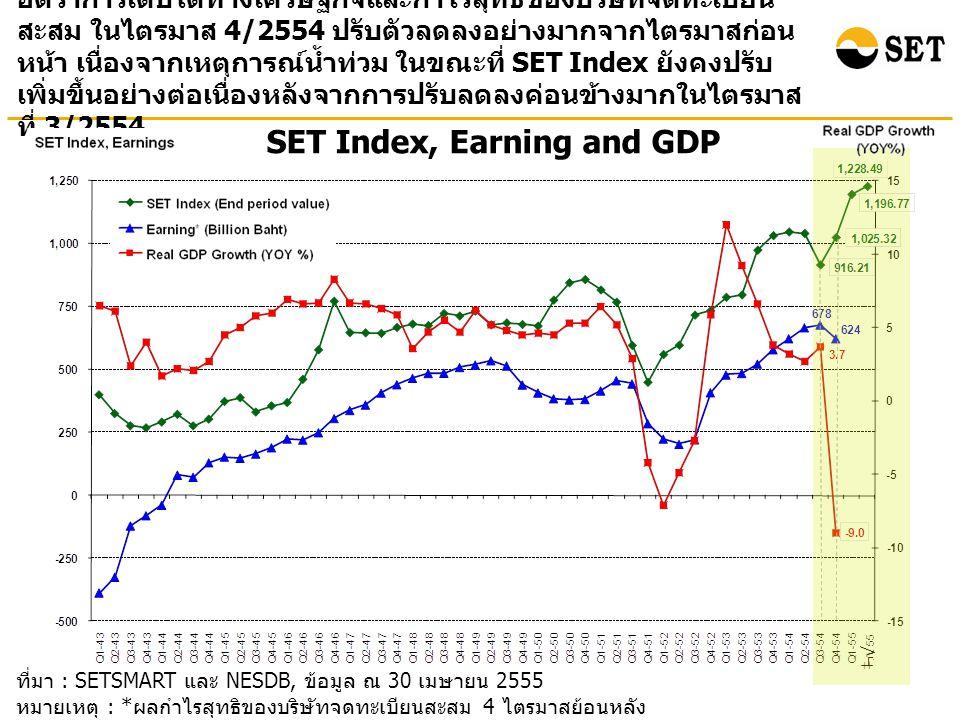 ที่มา : SETSMART และ NESDB, ข้อมูล ณ 30 เมษายน 2555 หมายเหตุ : * ผลกำไรสุทธิของบริษัทจดทะเบียนสะสม 4 ไตรมาสย้อนหลัง ( ไม่รวมกองทุนรวมอสังหาริมทรัพย์ ) SET Index, Earning and GDP อัตราการเติบโตทางเศรษฐกิจและกำไรสุทธิของบริษัทจดทะเบียน สะสม ในไตรมาส 4/2554 ปรับตัวลดลงอย่างมากจากไตรมาสก่อน หน้า เนื่องจากเหตุการณ์น้ำท่วม ในขณะที่ SET Index ยังคงปรับ เพิ่มขึ้นอย่างต่อเนื่องหลังจากการปรับลดลงค่อนข้างมากในไตรมาส ที่ 3/2554