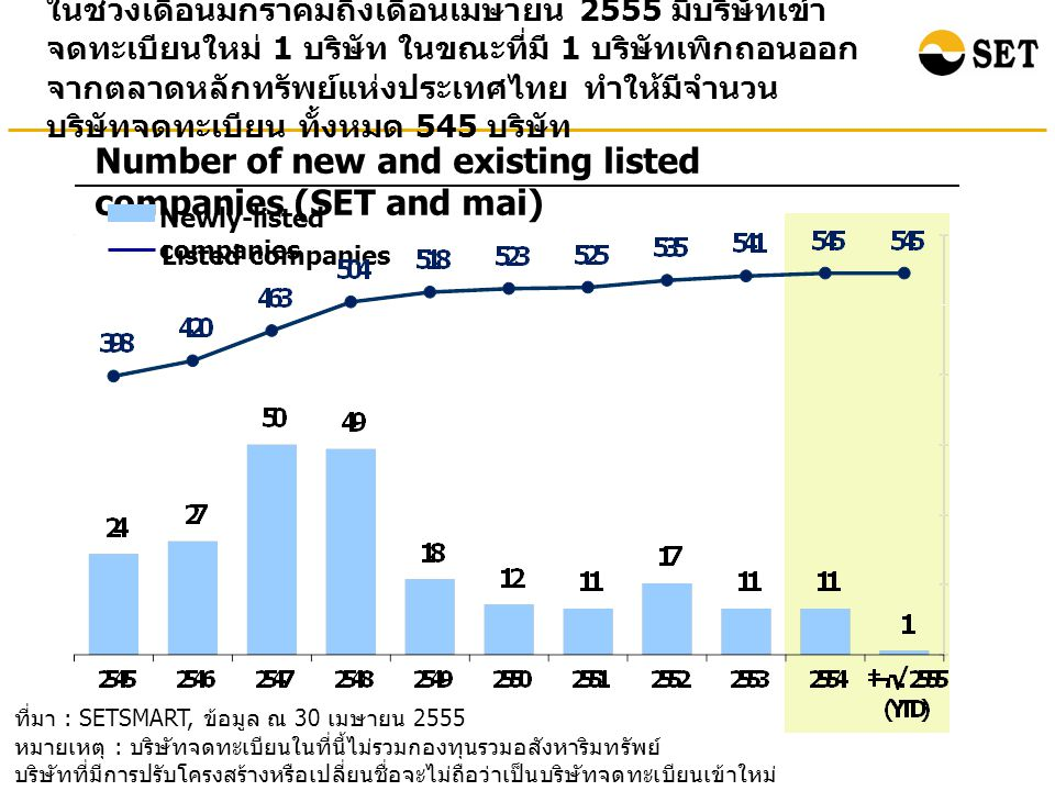 ในช่วงเดือนมกราคมถึงเดือนเมษายน 2555 มีบริษัทเข้า จดทะเบียนใหม่ 1 บริษัท ในขณะที่มี 1 บริษัทเพิกถอนออก จากตลาดหลักทรัพย์แห่งประเทศไทย ทำให้มีจำนวน บริษัทจดทะเบียน ทั้งหมด 545 บริษัท Number of new and existing listed companies (SET and mai) Newly-listed companies Listed companies ที่มา : SETSMART, ข้อมูล ณ 30 เมษายน 2555 หมายเหตุ : บริษัทจดทะเบียนในที่นี้ไม่รวมกองทุนรวมอสังหาริมทรัพย์ บริษัทที่มีการปรับโครงสร้างหรือเปลี่ยนชื่อจะไม่ถือว่าเป็นบริษัทจดทะเบียนเข้าใหม่