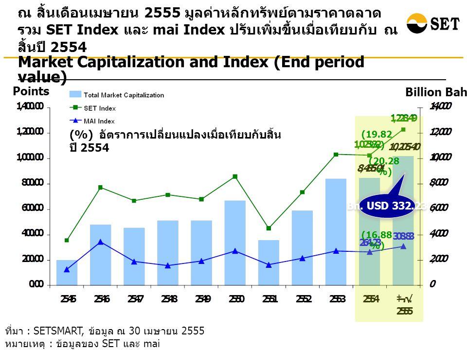 ที่มา : SETSMART, ข้อมูล ณ 30 เมษายน 2555 หมายเหตุ : ข้อมูลของ SET และ mai ณ สิ้นเดือนเมษายน 2555 มูลค่าหลักทรัพย์ตามราคาตลาด รวม SET Index และ mai Index ปรับเพิ่มขึ้นเมื่อเทียบกับ ณ สิ้นปี 2554 Points Billion Baht Market Capitalization and Index (End period value) (%) อัตราการเปลี่ยนแปลงเมื่อเทียบกับสิ้น ปี 2554 (19.82 %) (20.28 %) (16.88 %) Bn.