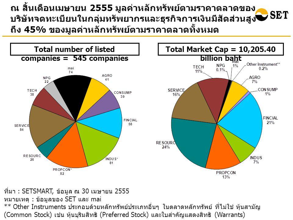 ณ สิ้นเดือนเมษายน 2555 มูลค่าหลักทรัพย์ตามราคาตลาดของ บริษัทจดทะเบียนในกลุ่มทรัพยากรและธุรกิจการเงินมีสัดส่วนสูง ถึง 45% ของมูลค่าหลักทรัพย์ตามราคาตลาดทั้งหมด ที่มา : SETSMART, ข้อมูล ณ 30 เมษายน 2555 หมายเหตุ : ข้อมูลของ SET และ mai ** Other Instruments ประกอบด้วยหลักทรัพย์ประเภทอื่นๆ ในตลาดหลักทรัพย์ ที่ไม่ใช่ หุ้นสามัญ (Common Stock) เช่น หุ้นบุริมสิทธิ (Preferred Stock) และใบสำคัญแสดงสิทธิ (Warrants) Total Market Cap = 10,205.40 billion baht Total number of listed companies = 545 companies