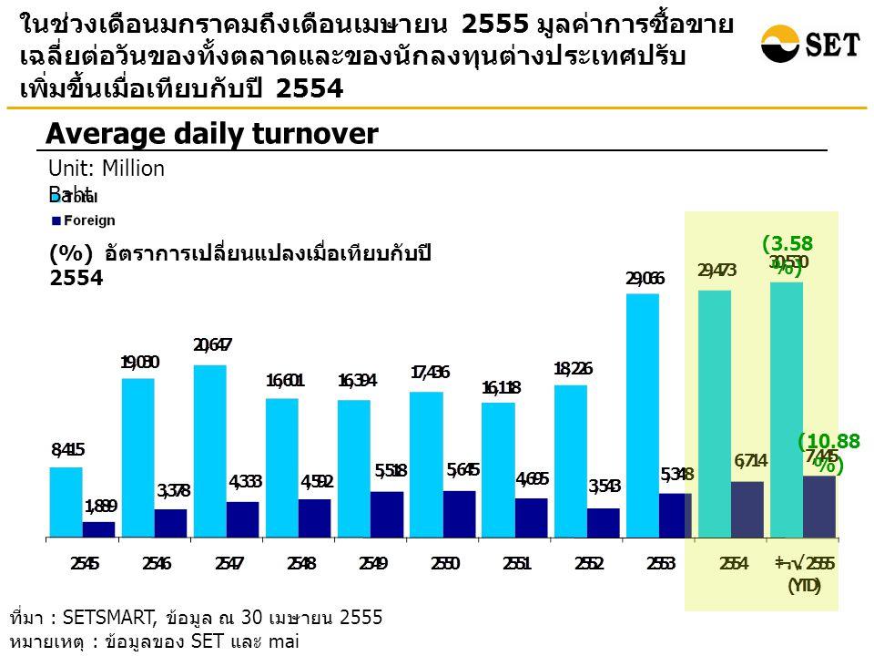 ในช่วงเดือนมกราคมถึงเดือนเมษายน 2555 นักลงทุน ต่างประเทศเป็นผู้ซื้อสุทธิ 84.4 พันล้านบาท เพิ่มสูงขึ้นเมื่อ เทียบกับช่วงเดียวกันในปี 2554 ที่เป็นผู้ซื้อสุทธิที่ 28.8 พันล้านบาท Foreign net buy Unit: Billion baht ที่มา : SETSMART, ข้อมูล ณ 30 เมษายน 2555 หมายเหตุ : ข้อมูลของ SET และ mai