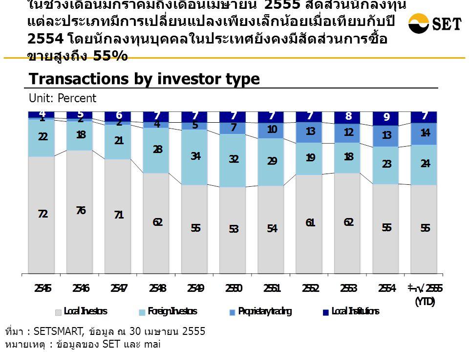 ในช่วงเดือนมกราคมถึงเดือนเมษายน 2555 สัดส่วนนักลงทุน แต่ละประเภทมีการเปลี่ยนแปลงเพียงเล็กน้อยเมื่อเทียบกับปี 2554 โดยนักลงทุนบุคคลในประเทศยังคงมีสัดส่วนการซื้อ ขายสูงถึง 55% Transactions by investor type Unit: Percent ที่มา : SETSMART, ข้อมูล ณ 30 เมษายน 2555 หมายเหตุ : ข้อมูลของ SET และ mai