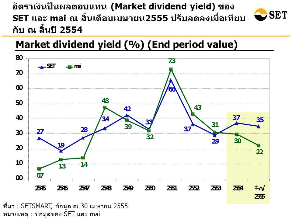 อัตราเงินปันผลตอบแทน (Market dividend yield) ของ SET และ mai ณ สิ้นเดือนเมษายน 2555 ปรับลดลงเมื่อเทียบ กับ ณ สิ้นปี 2554 Market dividend yield (%) (End period value) ที่มา : SETSMART, ข้อมูล ณ 30 เมษายน 2555 หมายเหตุ : ข้อมูลของ SET และ mai