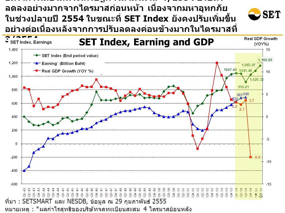 ที่มา : SETSMART และ NESDB, ข้อมูล ณ 29 กุมภาพันธ์ 2555 หมายเหตุ : * ผลกำไรสุทธิของบริษัทจดทะเบียนสะสม 4 ไตรมาสย้อนหลัง ( ไม่รวมกองทุนรวมอสังหาริมทรัพย์ ) SET Index, Earning and GDP อัตราการเติบโตทางเศรษฐกิจในไตรมาส 4/2554 ปรับตัว ลดลงอย่างมากจากไตรมาสก่อนหน้า เนื่องจากมหาอุทกภัย ในช่วงปลายปี 2554 ในขณะที่ SET Index ยังคงปรับเพิ่มขึ้น อย่างต่อเนื่องหลังจากการปรับลดลงค่อนข้างมากในไตรมาสที่ 3/2554