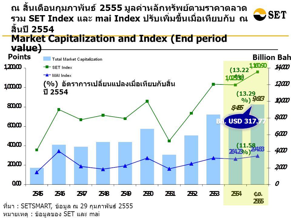 ที่มา : SETSMART, ข้อมูล ณ 29 กุมภาพันธ์ 2555 หมายเหตุ : ข้อมูลของ SET และ mai ณ สิ้นเดือนกุมภาพันธ์ 2555 มูลค่าหลักทรัพย์ตามราคาตลาด รวม SET Index และ mai Index ปรับเพิ่มขึ้นเมื่อเทียบกับ ณ สิ้นปี 2554 Points Billion Baht Market Capitalization and Index (End period value) (%) อัตราการเปลี่ยนแปลงเมื่อเทียบกับสิ้น ปี 2554 (13.22 %) (13.29 %) (11.58 %) Bn.