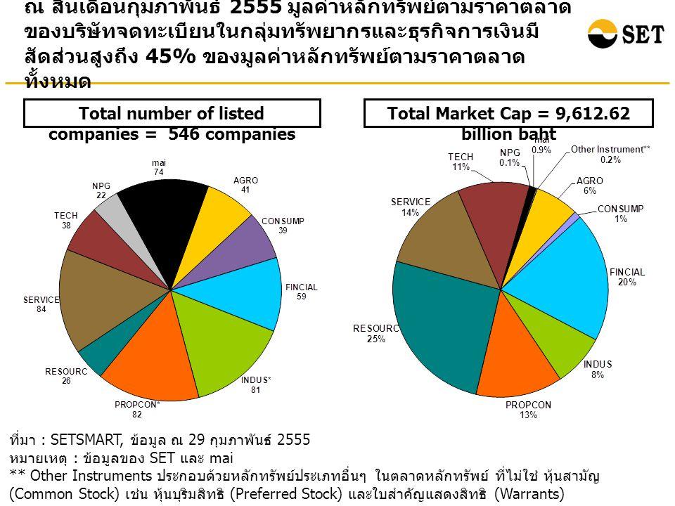 ณ สิ้นเดือนกุมภาพันธ์ 2555 มูลค่าหลักทรัพย์ตามราคาตลาด ของบริษัทจดทะเบียนในกลุ่มทรัพยากรและธุรกิจการเงินมี สัดส่วนสูงถึง 45% ของมูลค่าหลักทรัพย์ตามราคาตลาด ทั้งหมด ที่มา : SETSMART, ข้อมูล ณ 29 กุมภาพันธ์ 2555 หมายเหตุ : ข้อมูลของ SET และ mai ** Other Instruments ประกอบด้วยหลักทรัพย์ประเภทอื่นๆ ในตลาดหลักทรัพย์ ที่ไม่ใช่ หุ้นสามัญ (Common Stock) เช่น หุ้นบุริมสิทธิ (Preferred Stock) และใบสำคัญแสดงสิทธิ (Warrants) Total Market Cap = 9,612.62 billion baht Total number of listed companies = 546 companies