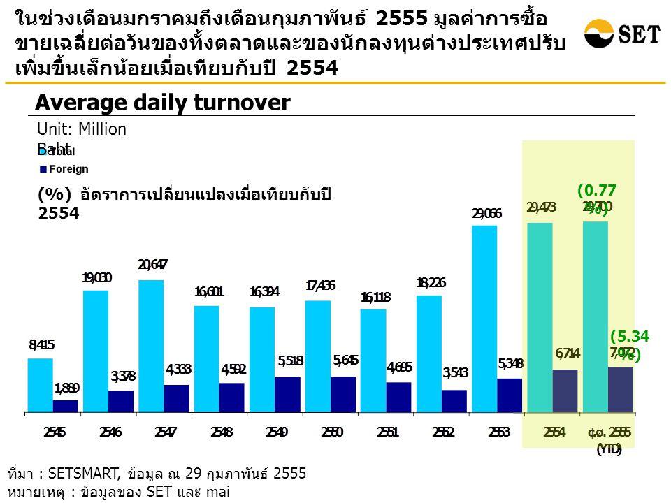 ในช่วงเดือนมกราคมถึงเดือนกุมภาพันธ์ 2555 มูลค่าการซื้อ ขายเฉลี่ยต่อวันของทั้งตลาดและของนักลงทุนต่างประเทศปรับ เพิ่มขึ้นเล็กน้อยเมื่อเทียบกับปี 2554 Average daily turnover ที่มา : SETSMART, ข้อมูล ณ 29 กุมภาพันธ์ 2555 หมายเหตุ : ข้อมูลของ SET และ mai (0.77 %) (5.34 %) Unit: Million Baht (%) อัตราการเปลี่ยนแปลงเมื่อเทียบกับปี 2554