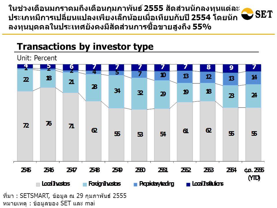 ในช่วงเดือนมกราคมถึงเดือนกุมภาพันธ์ 2555 สัดส่วนนักลงทุนแต่ละ ประเภทมีการเปลี่ยนแปลงเพียงเล็กน้อยเมื่อเทียบกับปี 2554 โดยนัก ลงทุนบุคคลในประเทศยังคงมีสัดส่วนการซื้อขายสูงถึง 55% Transactions by investor type Unit: Percent ที่มา : SETSMART, ข้อมูล ณ 29 กุมภาพันธ์ 2555 หมายเหตุ : ข้อมูลของ SET และ mai