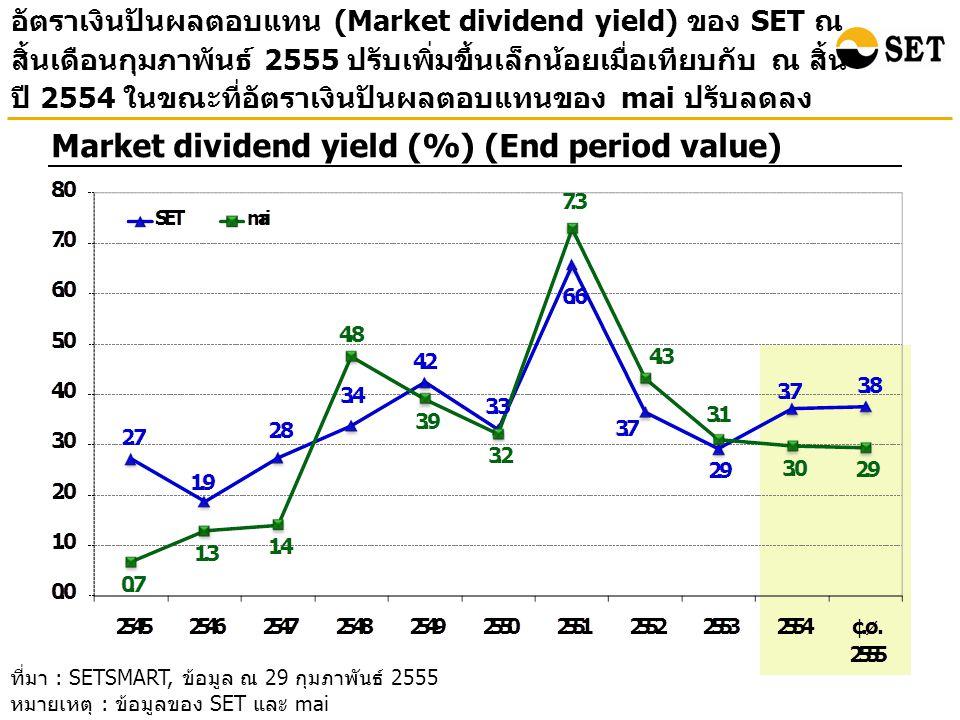 อัตราเงินปันผลตอบแทน (Market dividend yield) ของ SET ณ สิ้นเดือนกุมภาพันธ์ 2555 ปรับเพิ่มขึ้นเล็กน้อยเมื่อเทียบกับ ณ สิ้น ปี 2554 ในขณะที่อัตราเงินปันผลตอบแทนของ mai ปรับลดลง Market dividend yield (%) (End period value) ที่มา : SETSMART, ข้อมูล ณ 29 กุมภาพันธ์ 2555 หมายเหตุ : ข้อมูลของ SET และ mai