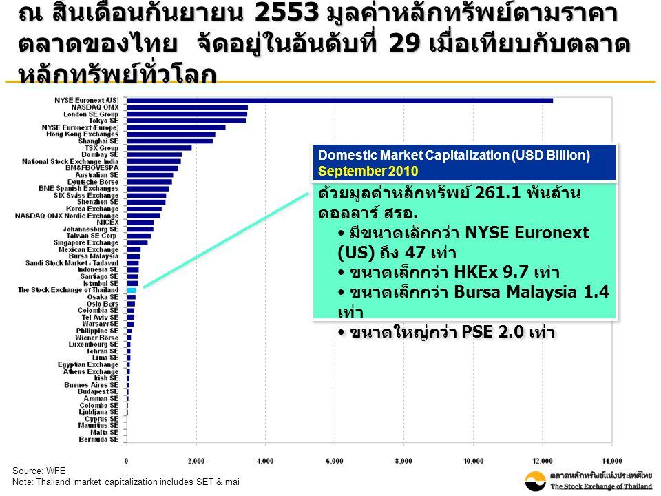 ณ สิ้นเดือนกันยายน 2553 มูลค่าหลักทรัพย์ตามราคา ตลาดของไทย จัดอยู่ในอันดับที่ 29 เมื่อเทียบกับตลาด หลักทรัพย์ทั่วโลก Source: WFE Note: Thailand market capitalization includes SET & mai ตลท.