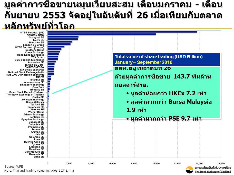 มูลค่าการซื้อขายหมุนเวียนสะสม เดือนมกราคม - เดือน กันยายน 2553 จัดอยู่ในอันดับที่ 26 เมื่อเทียบกับตลาด หลักทรัพย์ทั่วโลก Source: WFE Note: Thailand tr