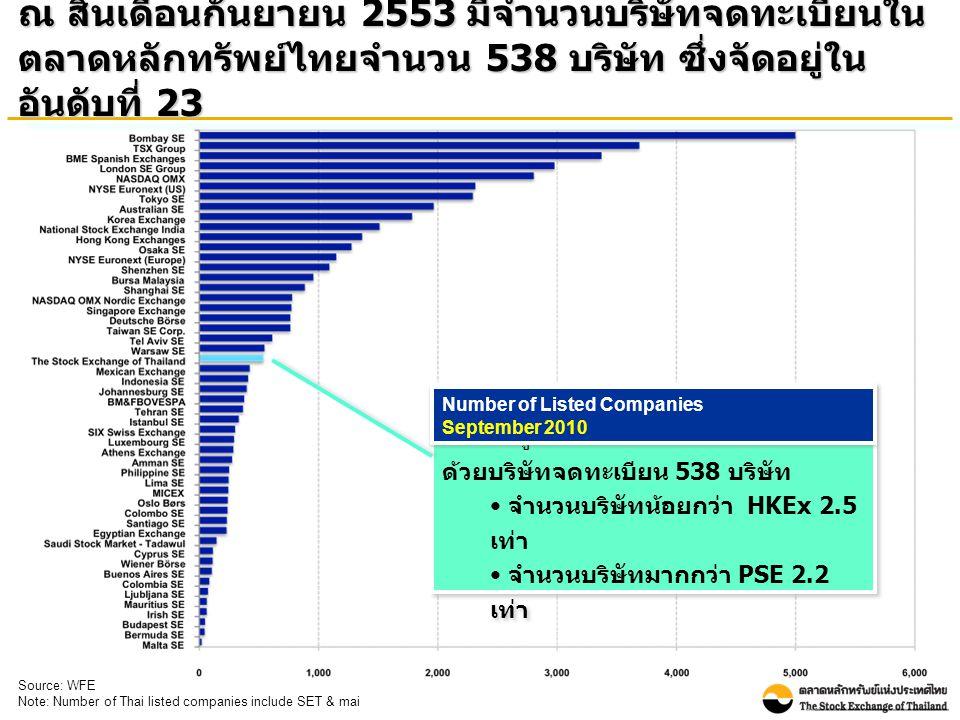 ณ สิ้นเดือนกันยายน 2553 มีจำนวนบริษัทจดทะเบียนใน ตลาดหลักทรัพย์ไทยจำนวน 538 บริษัท ซึ่งจัดอยู่ใน อันดับที่ 23 Source: WFE Note: Number of Thai listed companies include SET & mai ตลท.