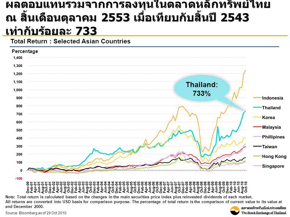 Source: Bloomberg as of 29 Oct 2010 Total Return : Selected Asian Countries ผลตอบแทนรวมจากการลงทุนในตลาดหลักทรัพย์ไทย ณ สิ้นเดือนตุลาคม 2553 เมื่อเทีย