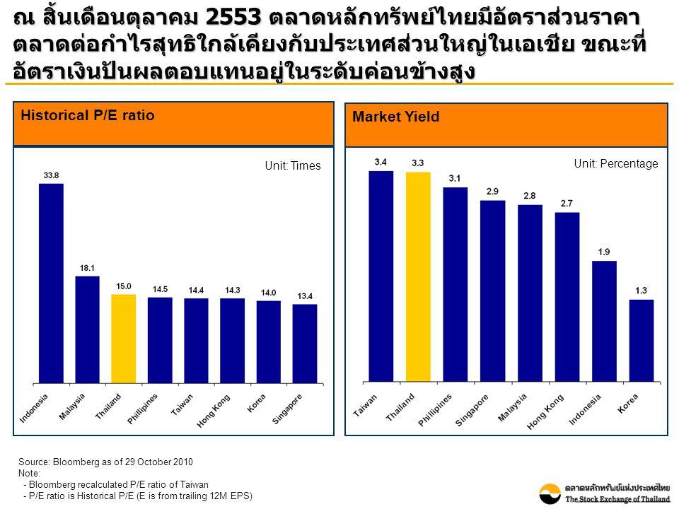 ณ สิ้นเดือนตุลาคม 2553 ตลาดหลักทรัพย์ไทยมีอัตราส่วนราคา ตลาดต่อกำไรสุทธิใกล้เคียงกับประเทศส่วนใหญ่ในเอเชีย ขณะที่ อัตราเงินปันผลตอบแทนอยู่ในระดับค่อนข้างสูง Market Yield Unit: Percentage Source: Bloomberg as of 29 October 2010 Note: - Bloomberg recalculated P/E ratio of Taiwan - P/E ratio is Historical P/E (E is from trailing 12M EPS) Historical P/E ratio Unit: Times