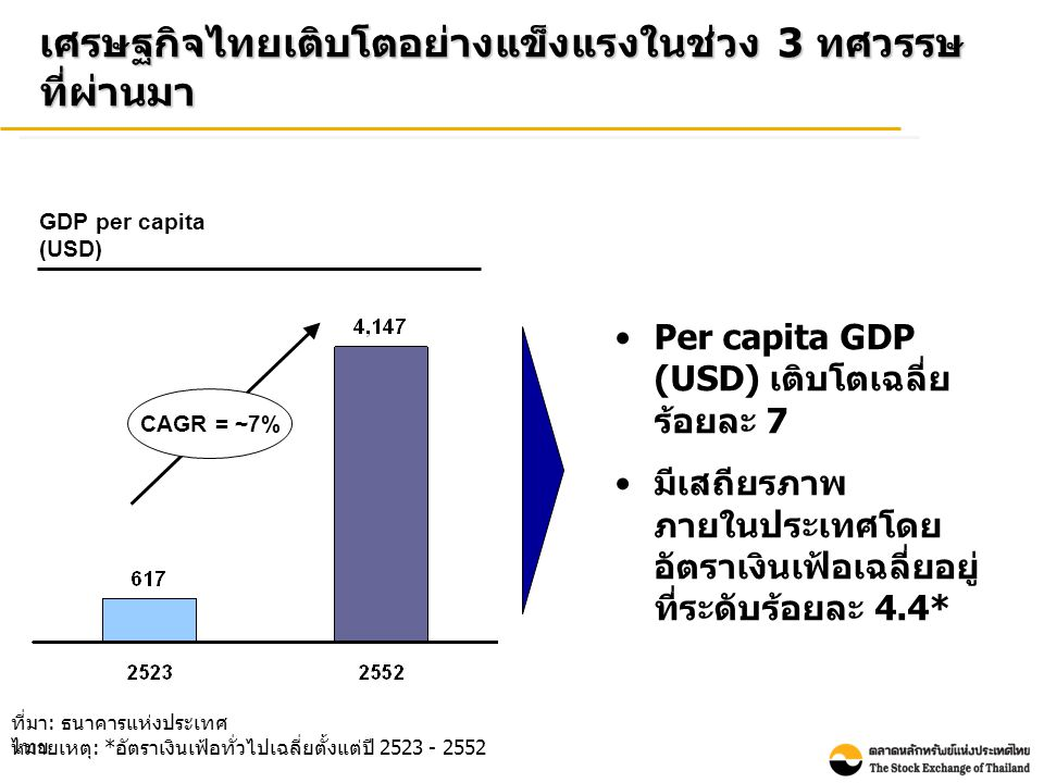 หลายปีที่ผ่านมาตลาดตราสารทุนและตลาดตราสารหนี้มี ขนาดและบทบาทเพิ่มขึ้นอย่างต่อเนื่อง จนปัจจุบันมีขนาด รวมใหญ่กว่าระบบธนาคารพาณิชย์ราว 1.5 เท่า ที่มา : เงินกู้ธนาคาร – ธนาคารแห่งประเทศไทย ณ สิ้นเดือนธันวาคมของแต่ละปี พันธบัตร – ThaiBMA ณ สิ้นเดือนธันวาคมของแต่ละปี หุ้นทุน ( รวม SET และ mai) – SETSMART ณ สิ้นเดือนธันวาคมของแต่ละปี หน่วย : พันล้านบาท เงินกู้ธนาคารหุ้นทุน พันธบัต ร เงินกู้ธนาคาร หุ้นทุน พันธบัตร มูลค่ารวมตลาดทุนไทย มีขนาดใหญ่กว่ายอด สินเชื่อคงค้างในระบบ ธนาคารพาณิชย์ ประมาณ 1.5 เท่า ข้อมูล ณ สิ้นปี 2552 6,114 5,912 7,807