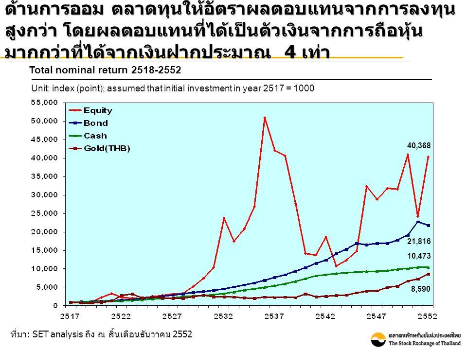 • อัตราผลตอบแทน สูงสุดอยู่ที่ร้อยละ 118 ในปี 2532 • อัตราผลตอบแทน ต่ำสุดอยู่ที่ร้อยละ - 52 ในปี 2540 ถ้าหักผลกระทบจากเงินเฟ้อ ตลาดทุนยังคงให้อัตรา ผลตอบแทนจากการลงทุนสูงกว่า โดยผลตอบแทนที่ได้ เป็นตัวเงินจากการถือหุ้นมากกว่าที่ได้จากเงินฝากราว 4 เท่า Total real return 2518-2552 Unit: index (point); assumed that initial investment in year 2517 = 1000 ที่มา : SET analysis ถึง ณ สิ้น เดือนธันวาคม 2552 7,994 4,320 2,074 1,701