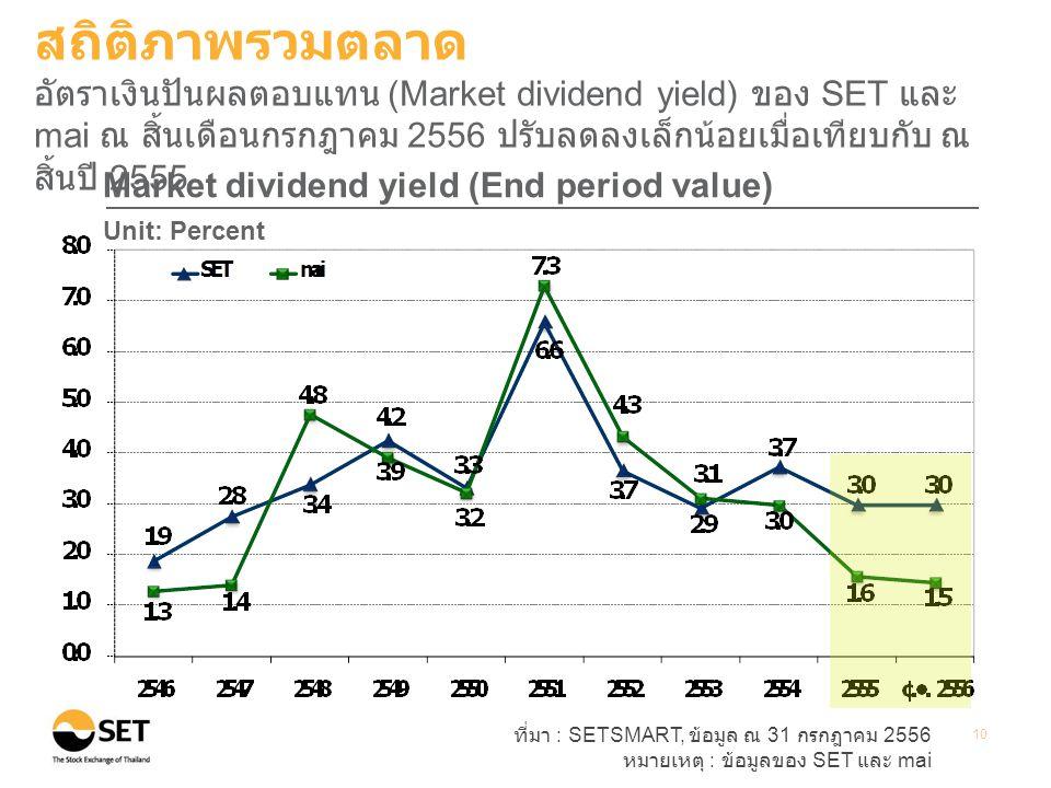 ที่มา : SETSMART, ข้อมูล ณ 31 กรกฎาคม 2556 หมายเหตุ : ข้อมูลของ SET และ mai 10 Market dividend yield (End period value) Unit: Percent สถิติภาพรวมตลาด อัตราเงินปันผลตอบแทน (Market dividend yield) ของ SET และ mai ณ สิ้นเดือนกรกฎาคม 2556 ปรับลดลงเล็กน้อยเมื่อเทียบกับ ณ สิ้นปี 2555