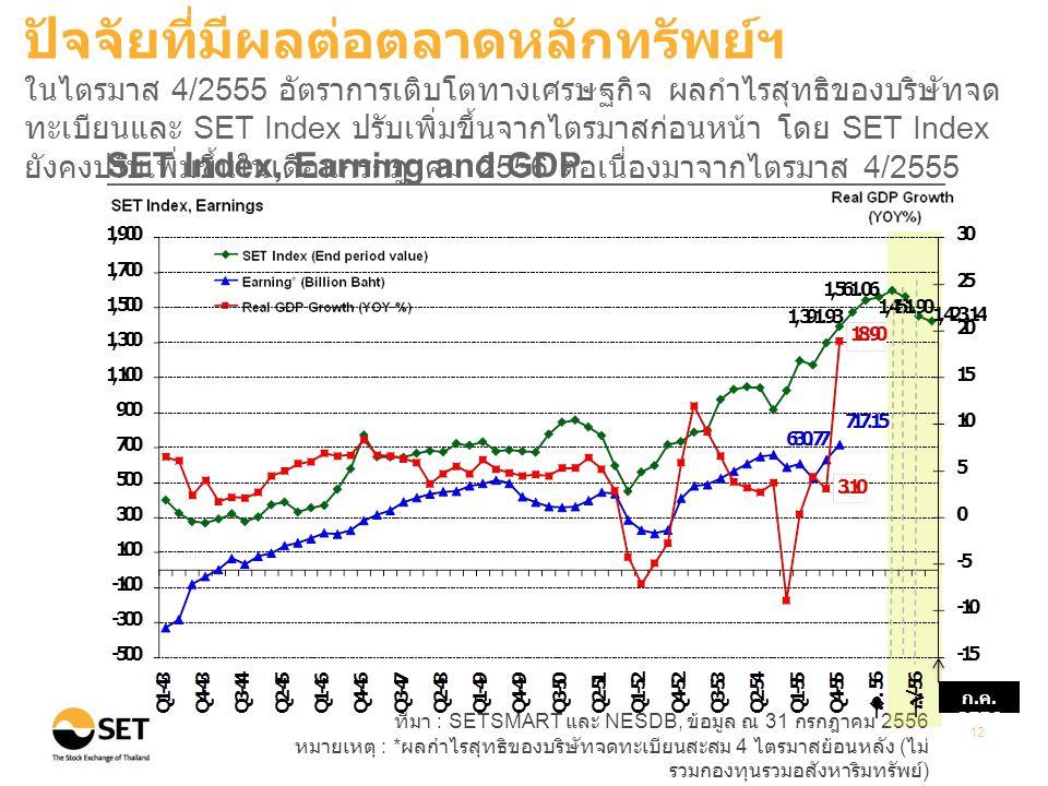 ที่มา : SETSMART และ NESDB, ข้อมูล ณ 31 กรกฎาคม 2556 หมายเหตุ : * ผลกำไรสุทธิของบริษัทจดทะเบียนสะสม 4 ไตรมาสย้อนหลัง ( ไม่ รวมกองทุนรวมอสังหาริมทรัพย์ ) 12 SET Index, Earning and GDP ปัจจัยที่มีผลต่อตลาดหลักทรัพย์ฯ ในไตรมาส 4/2555 อัตราการเติบโตทางเศรษฐกิจ ผลกำไรสุทธิของบริษัทจด ทะเบียนและ SET Index ปรับเพิ่มขึ้นจากไตรมาสก่อนหน้า โดย SET Index ยังคงปรับเพิ่มขึ้นในเดือนกรกฎาคม 2556 ต่อเนื่องมาจากไตรมาส 4/2555 ก.