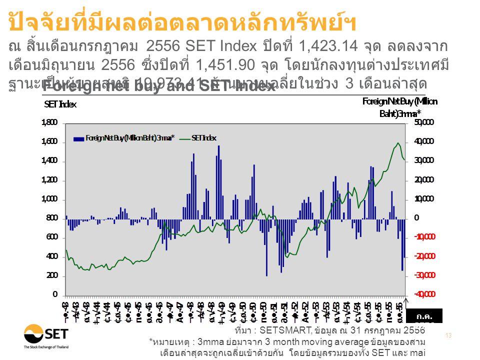 ที่มา : SETSMART, ข้อมูล ณ 31 กรกฎาคม 2556 * หมายเหตุ : 3mma ย่อมาจาก 3 month moving average ข้อมูลของสาม เดือนล่าสุดจะถูกเฉลี่ยเข้าด้วยกัน โดยข้อมูลรวมของทั้ง SET และ mai 13 Foreign net buy and SET Index ปัจจัยที่มีผลต่อตลาดหลักทรัพย์ฯ ณ สิ้นเดือนกรกฎาคม 2556 SET Index ปิดที่ 1,423.14 จุด ลดลงจาก เดือนมิถุนายน 2556 ซึ่งปิดที่ 1,451.90 จุด โดยนักลงทุนต่างประเทศมี ฐานะเป็นผู้ขายสุทธิ 19,973.41 ล้านบาทเฉลี่ยในช่วง 3 เดือนล่าสุด ก.