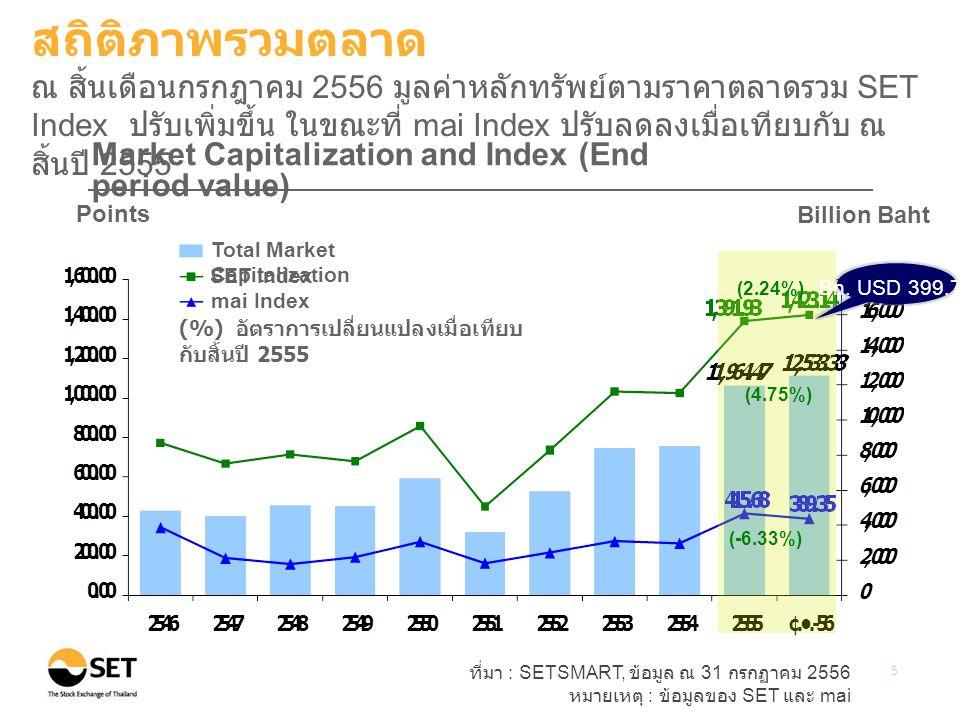 ที่มา : SETSMART, ข้อมูล ณ 31 กรกฏาคม 2556 หมายเหตุ : ข้อมูลของ SET และ mai 5 Points Billion Baht Market Capitalization and Index (End period value) (%) อัตราการเปลี่ยนแปลงเมื่อเทียบ กับสิ้นปี 2555 Total Market Capitalization SET Index mai Index (2.24%) (4.75%) สถิติภาพรวมตลาด ณ สิ้นเดือนกรกฎาคม 2556 มูลค่าหลักทรัพย์ตามราคาตลาดรวม SET Index ปรับเพิ่มขึ้น ในขณะที่ mai Index ปรับลดลงเมื่อเทียบกับ ณ สิ้นปี 2555 Bn.