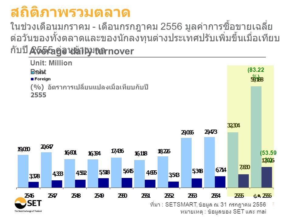 ที่มา : SETSMART, ข้อมูล ณ 31 กรกฎาคม 2556 หมายเหตุ : ข้อมูลของ SET และ mai 7 Average daily turnover Unit: Million Baht (%) อัตราการเปลี่ยนแปลงเมื่อเทียบกับปี 2555 สถิติภาพรวมตลาด ในช่วงเดือนมกราคม - เดือนกรกฎาคม 2556 มูลค่าการซื้อขายเฉลี่ย ต่อวันของทั้งตลาดและของนักลงทุนต่างประเทศปรับเพิ่มขึ้นเมื่อเทียบ กับปี 2555 ค่อนข้างมาก (53.59 %) (83.22 %)