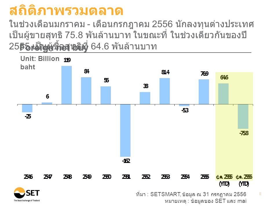 ที่มา : SETSMART, ข้อมูล ณ 31 กรกฏาคม 2556 หมายเหตุ : ข้อมูลของ SET และ mai 8 Foreign net buy Unit: Billion baht สถิติภาพรวมตลาด ในช่วงเดือนมกราคม - เดือนกรกฎาคม 2556 นักลงทุนต่างประเทศ เป็นผู้ขายสุทธิ 75.8 พันล้านบาท ในขณะที่ ในช่วงเดียวกันของปี 2555 เป็นผู้ซื้อสุทธิที่ 64.6 พันล้านบาท