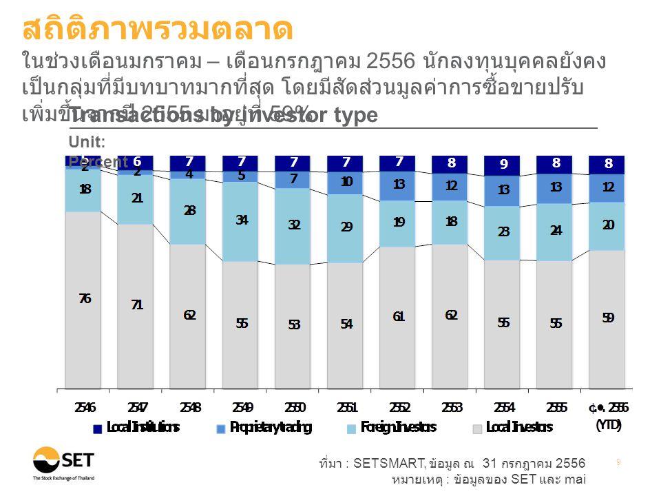 ที่มา : SETSMART, ข้อมูล ณ 31 กรกฎาคม 2556 หมายเหตุ : ข้อมูลของ SET และ mai 9 Transactions by investor type Unit: Percent สถิติภาพรวมตลาด ในช่วงเดือนมกราคม – เดือนกรกฎาคม 2556 นักลงทุนบุคคลยังคง เป็นกลุ่มที่มีบทบาทมากที่สุด โดยมีสัดส่วนมูลค่าการซื้อขายปรับ เพิ่มขึ้นจากปี 2555 มาอยู่ที่ 59%
