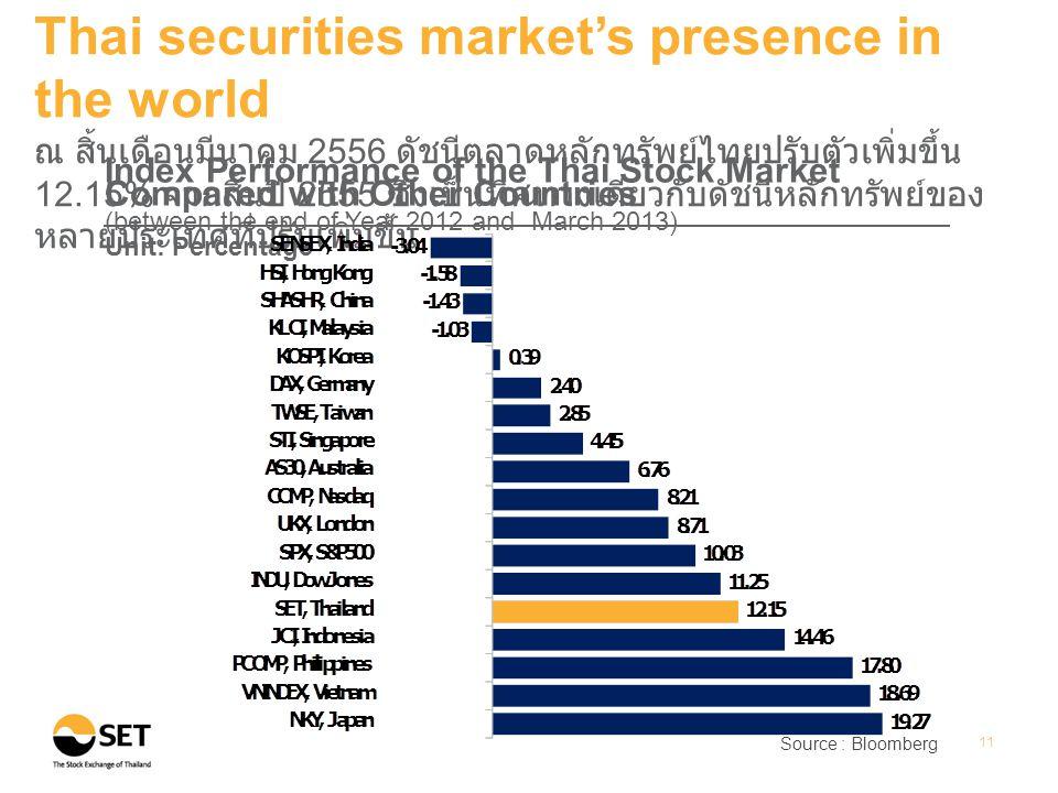 Source : Bloomberg 11 Thai securities market's presence in the world ณ สิ้นเดือนมีนาคม 2556 ดัชนีตลาดหลักทรัพย์ไทยปรับตัวเพิ่มขึ้น 12.15% จากสิ้นปี 2555 ซึ่งเป็นทิศทางเดียวกับดัชนีหลักทรัพย์ของ หลายประเทศที่ปรับเพิ่มขึ้น Index Performance of the Thai Stock Market Compared with Other Countries (between the end of Year 2012 and March 2013) Unit: Percentage