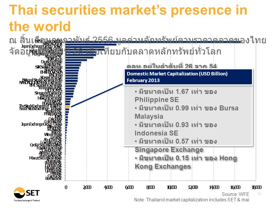 Source: WFE Note: Thailand market capitalization includes SET & mai 12 Thai securities market's presence in the world ณ สิ้นเดือนกุมภาพันธ์ 2556 มูลค่