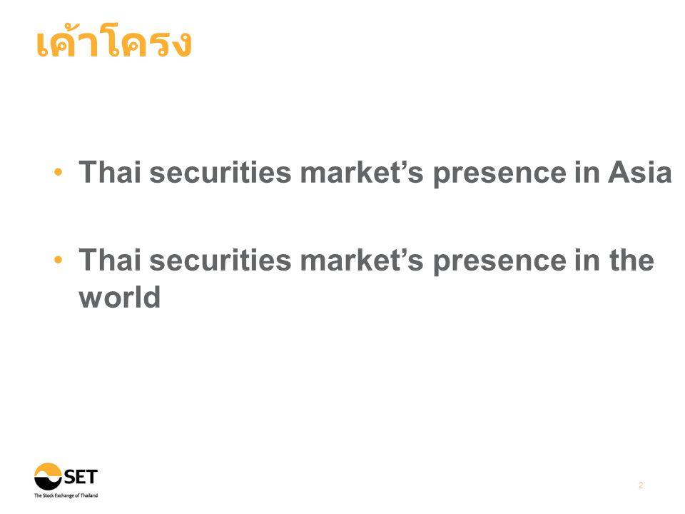 Thai securities market's presence in the world มูลค่าการซื้อขายหมุนเวียนสะสมในเดือนมกราคม - กุมภาพันธ์ 2556 จัด อยู่ในอันดับที่ 20 เมื่อเทียบกับตลาดหลักทรัพย์ทั่วโลก Source: WFE Note: Thailand trading value includes SET & mai 13 ตลท.