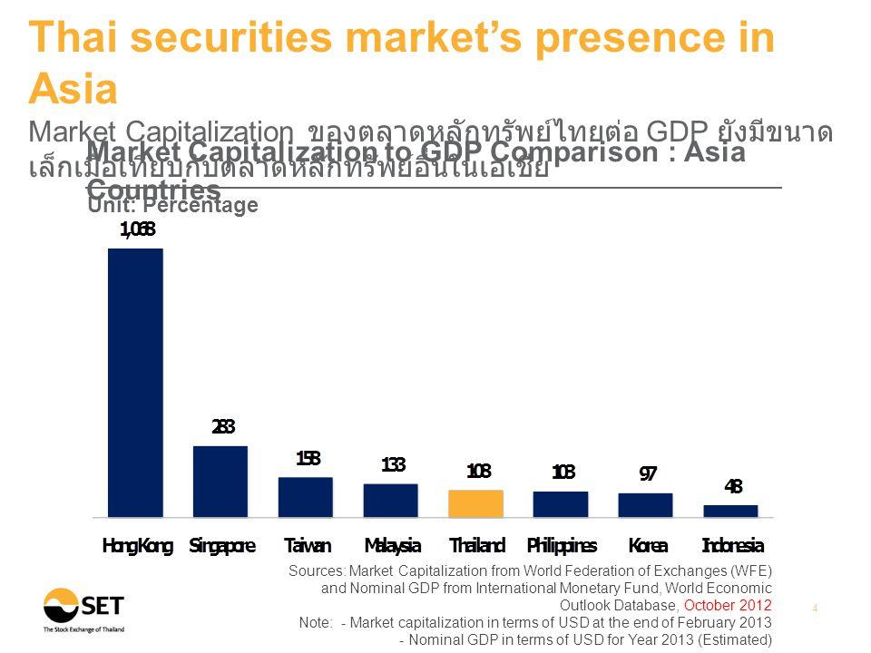 Source: WFE Note: Thai listed companies include both SET & mai 5 Thai securities market's presence in Asia จำนวนบริษัทจดทะเบียนในตลาดหลักทรัพย์ไทยยังมีค่อนข้างน้อยเมื่อ เทียบกับประเทศอื่นในเอเชีย Number of Listed Companies : Asia Countries (As of February 2013)