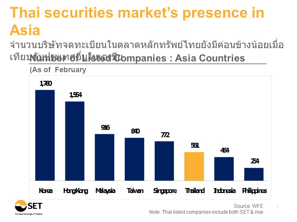 Source: WFE Note: Thai listed companies include both SET & mai 5 Thai securities market's presence in Asia จำนวนบริษัทจดทะเบียนในตลาดหลักทรัพย์ไทยยังม