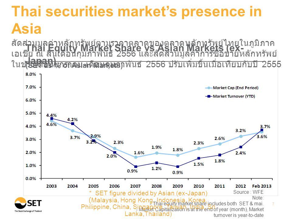 Source: Bloomberg at the end of March 2013 8 Thai securities market's presence in Asia ผลตอบแทนรวมจากการลงทุนในตลาดหลักทรัพย์ไทย ณ สิ้นเดือน มีนาคม 2556 เมื่อเทียบกับสิ้นปี 2543 เพิ่มขึ้น 13.72 เท่า สูงเป็น อันดับสองรองจากอินโดนีเซีย Total Return : Selected Asian Countries Unit: Percentage Note: Total return is calculated based on the changes in the main securities price index plus reinvested dividends of each market.