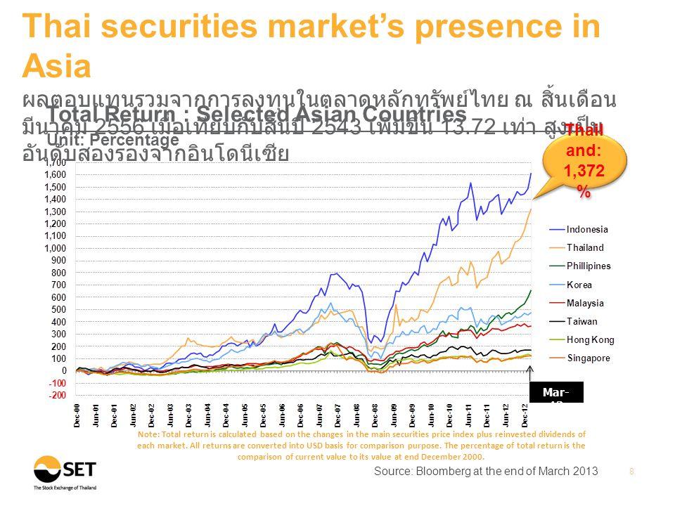 •Historical P/E ratio•Market Yield Source: Bloomberg at the end of March 2013 Note: P/E ratio is Historical P/E (E is from trailing 12M EPS) 9 Thai securities market's presence in Asia ณ สิ้นเดือนมีนาคม 2556 ตลาดหลักทรัพย์ไทยมีอัตราเงินปัน ผลตอบแทนและอัตราส่วนราคาตลาดต่อกำไรสุทธิค่อนข้างสูงเมื่อเทียบ กับประเทศอื่นในเอเชีย Unit: Times Unit: Percentage