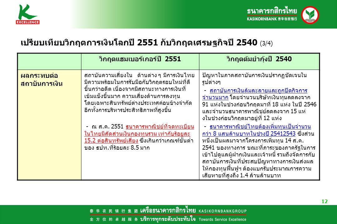 12 เปรียบเทียบวิกฤตการเงินโลกปี 2551 กับวิกฤตเศรษฐกิจปี 2540 (3/4) วิกฤตแฮมเบอรเกอรป 2551วิกฤตตมยำกุงป 2540 ผลกระทบต่อ สถาบันการเงิน สถาบันความเสี่ยงใน ดานตาง ๆ มีการเงินไทย มีความพรอมในการรับมือกับวิกฤตรอบใหมที่ดี ขึ้นกวาอดีต เนื่องจากมีสถานะทางการเงินที่ เข้มแข็งขึ้นมาก ความเสี่ยงดานการลงทุน โดยเฉพาะสินทรัพยต่างประเทศคอนขางจำกัด อีกทั้งการบริหารประสิทธิภาพที่สูงขึ้น - ณ ส.ค.