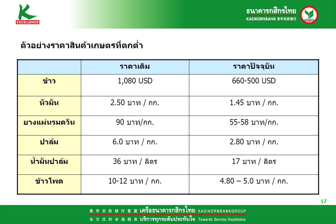 17 ตัวอย่างราคาสินค้าเกษตรที่ตกต่ำ ราคาเดิมราคาปัจจุบัน ข้าว1,080 USD660-500 USD หัวมัน2.50 บาท / กก.1.45 บาท / กก. ยางแผ่นรมควัน90 บาท/กก.55-58 บาท/ก