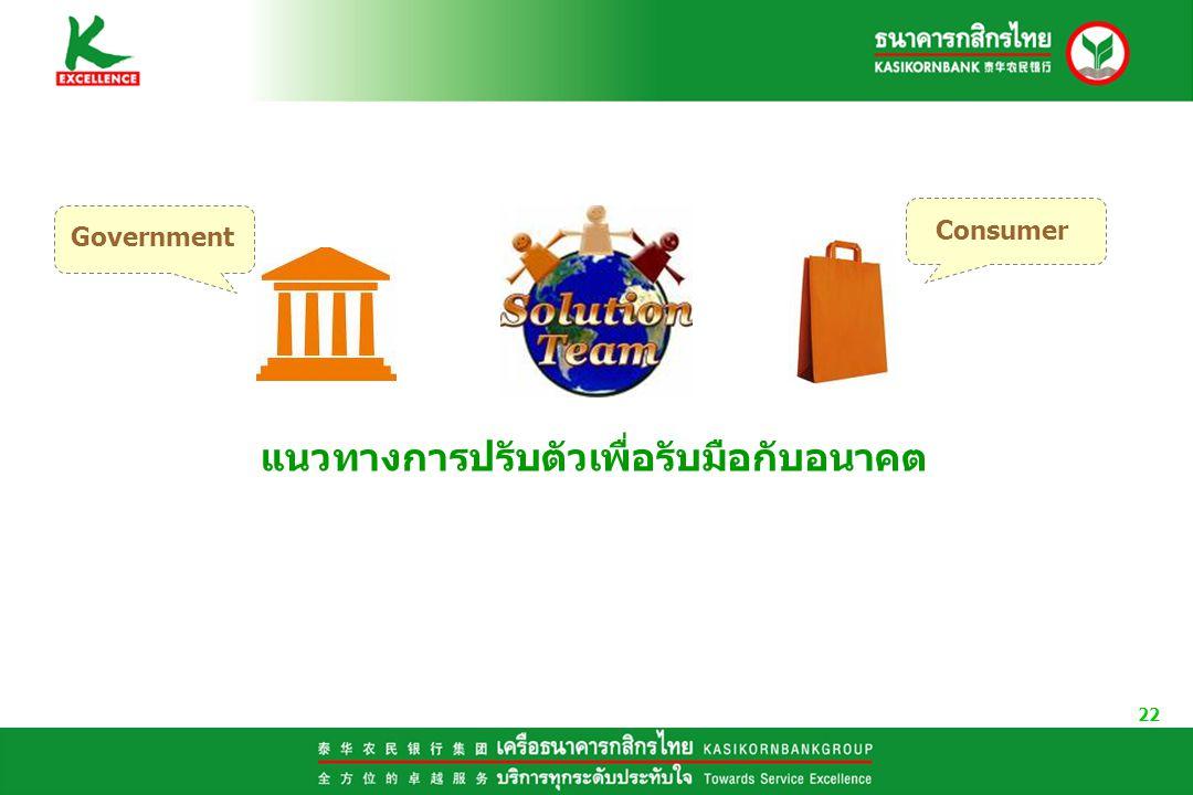22 แนวทางการปรับตัวเพื่อรับมือกับอนาคต Government Consumer